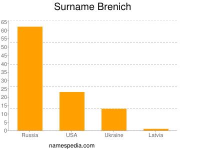 Surname Brenich
