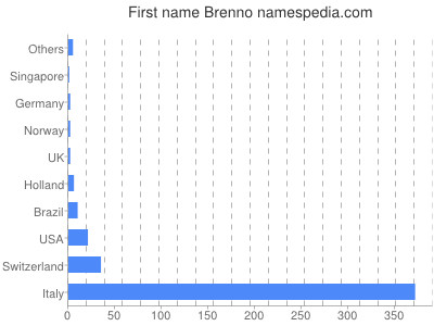 Given name Brenno