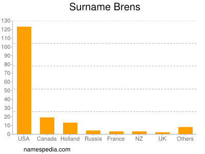 Surname Brens