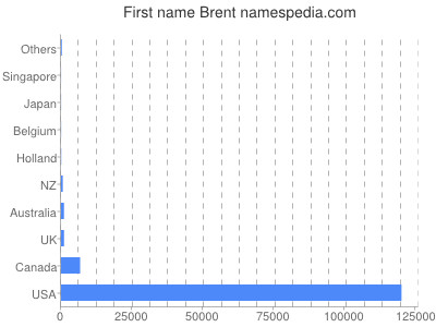 Given name Brent