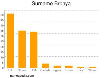 Surname Brenya