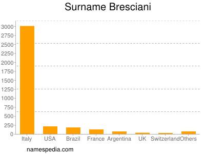 Surname Bresciani
