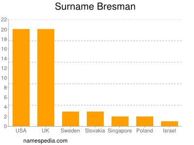 Familiennamen Bresman