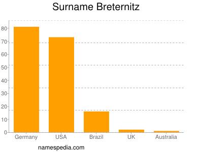 Surname Breternitz