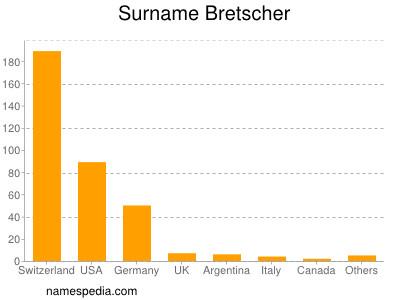 Surname Bretscher