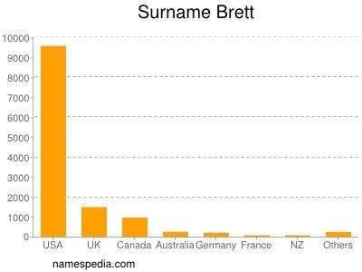 Surname Brett