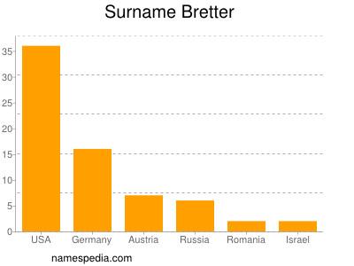 Surname Bretter