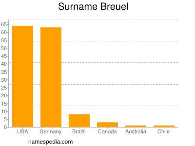 Surname Breuel