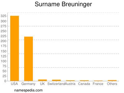 Surname Breuninger