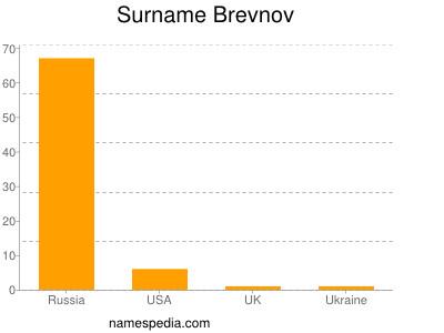 Surname Brevnov