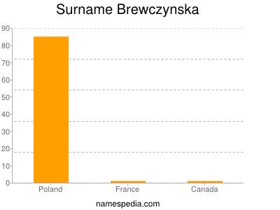 Surname Brewczynska