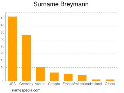 Surname Breymann