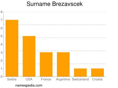 Surname Brezavscek