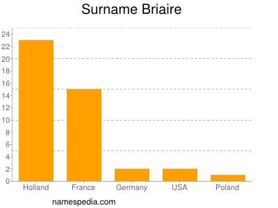 Surname Briaire