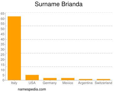 Surname Brianda