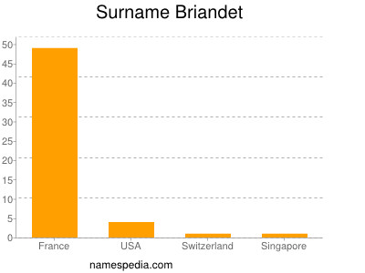 Familiennamen Briandet