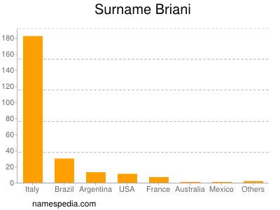 Surname Briani