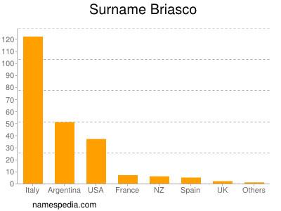 Surname Briasco
