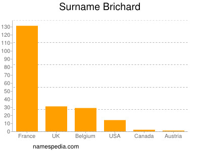 Surname Brichard