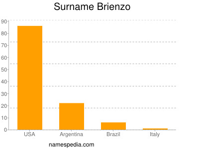 nom Brienzo