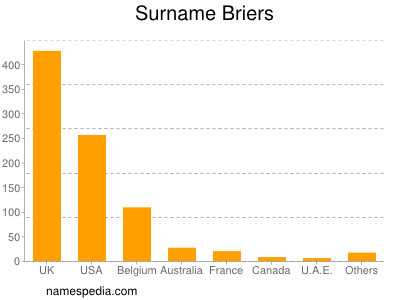 Surname Briers