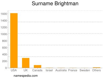 Surname Brightman