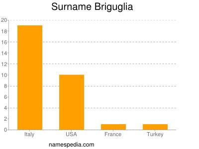 Surname Briguglia