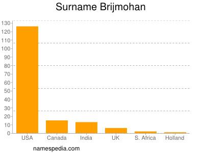Surname Brijmohan