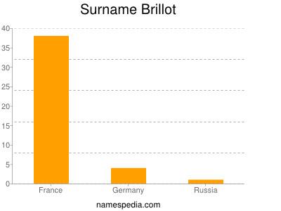 Surname Brillot