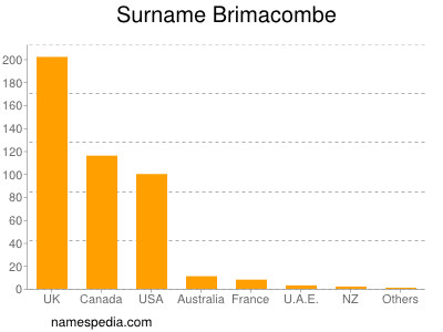 Surname Brimacombe