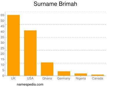Surname Brimah