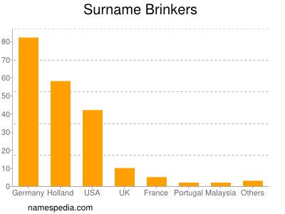 Surname Brinkers