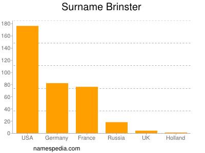 Surname Brinster