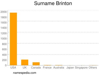 Surname Brinton