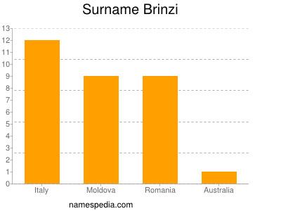 Surname Brinzi