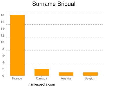 Surname Brioual