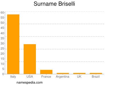 Surname Briselli