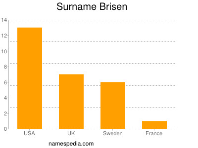 Surname Brisen