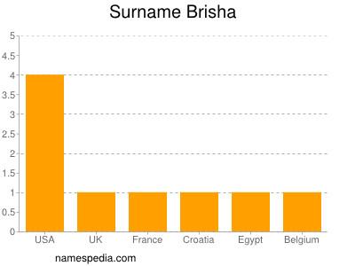 Surname Brisha