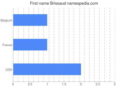 Given name Brissaud