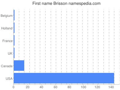 Vornamen Brisson