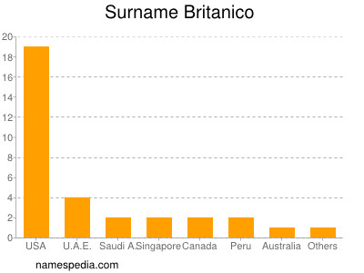 Surname Britanico