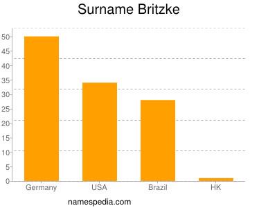 Surname Britzke