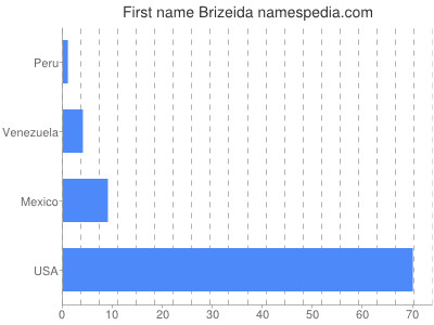 Given name Brizeida
