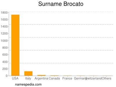 Familiennamen Brocato