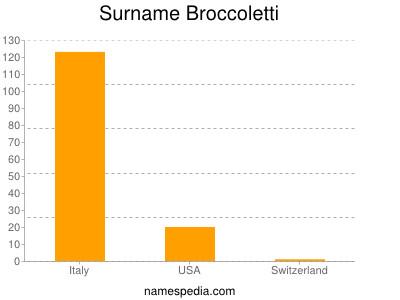 nom Broccoletti