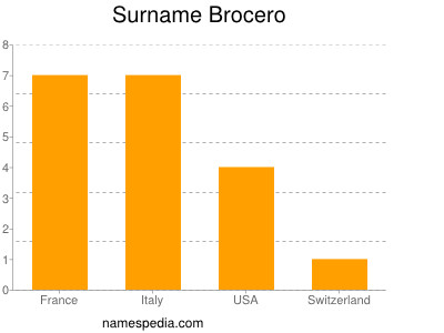 Surname Brocero
