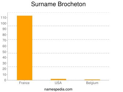Surname Brocheton