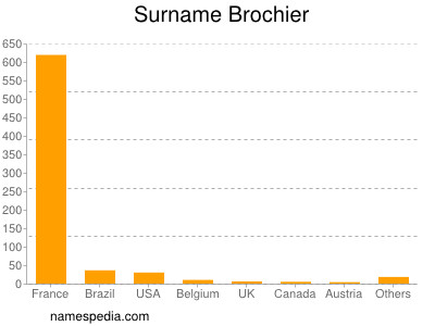 Surname Brochier