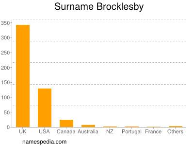Surname Brocklesby